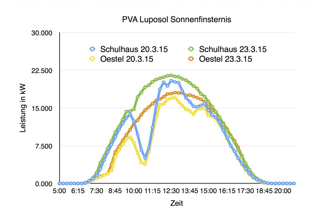 PVA-Stromproduktion Sonnenfinsternis 20.03.2015